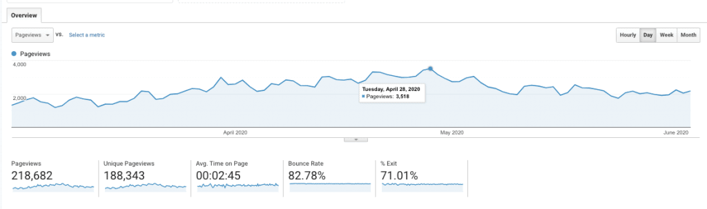 google analytics results pre and post covid update