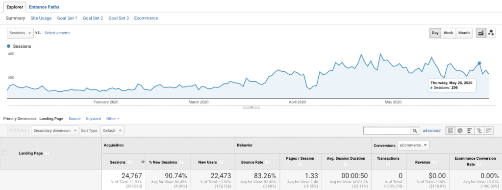 seo results after adjustments