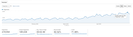 SEO optimizations increased lift up until the update